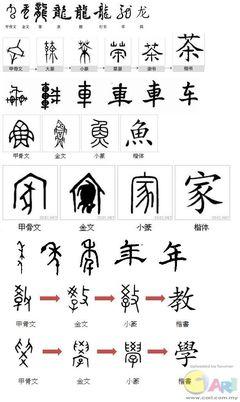 [轉載]漢字演變500例(上)【珍藏版】 漢字的演變過程ppt