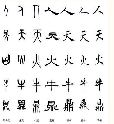 中國漢字的演變過程 漢字的演變過程表格