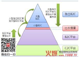 快递市场竞争格局 中国调味品市场竞争格局