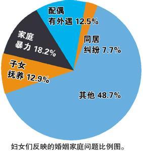 当代中国婚姻家庭问题 关于我国目前婚姻家庭存在的问题